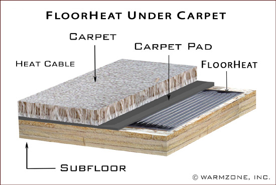 Best Heated Floors Illustrations Of Radiant Heat Systems - Best floor heating system review