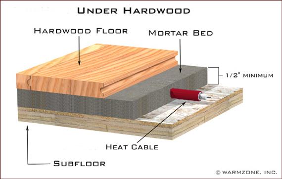 Best Heated Floors Illustrations Of Radiant Heat Systems - Best tile for heated floors